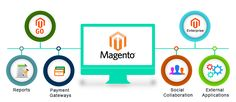 Magento eCommerce Hosting provides the authentic extension keeping in mind the end goal to draw in, change and help within the process of improvement.