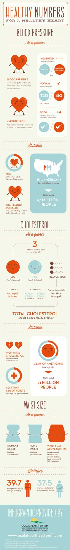 Healthy Numbers for a Healthy Heart Infographic