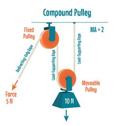 Compound pulley