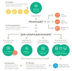 Design Culture | Como administrar melhor seu tempo III: produtividade com o método GTD