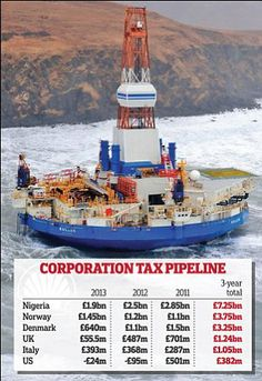 http://news-all-the-time.com/2014/04/09/shells-uk-corporation-tax-bill-tumbles-by-nearly-90-per-cent/ - Shell's UK corporation tax bill tumbles by nearly 90 per cent  - By Rob Davies |     Rough seas: The Kulluk drilling rig ran aground off the coast of Alaska Shell's UK corporation tax bill tumbled by nearly 90 per cent to just £55.5m last year, as the company invested more in the North Sea and production declined. The Anglo-Dutch oil giant also said a ...