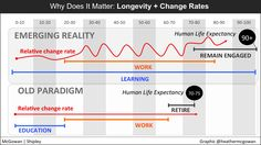 Future of Work: Learning To Manage Uncertainty   Heather McGowan   Pulse   LinkedIn