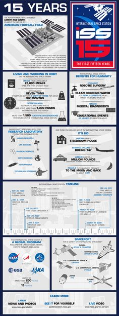 Infographic: 15 Years of the International Space Station (source: NASA) #ISS15