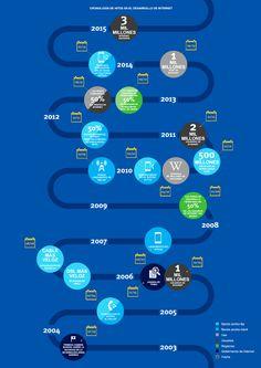 Informe Global de Internet 2014: beneficios ganados y desafíos del futuro …