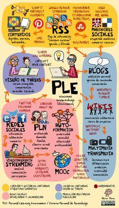 Ejemplo de PLE (Personal Learning Enviroment) by @potachov
