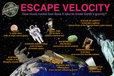 Escape Velocity: how much rocket fuel does it take to break Earth's gravity? | Atlas Obscura