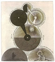 Eclectic historic science and art images from rare books and prints Gouda, Natural Philosophy, Pseudo Science, Esoteric Art, Illustrations, Cartography, Sacred Geometry, Magick, Mandalas