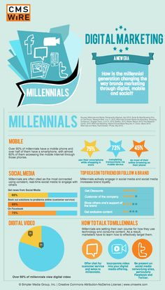 Digital Marketing Research - How Millennials Are Influencing a New Era of Digital Marketing [Infographic]. Find out more at www.jbnorthameric...