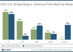 Ad spending vs Consumer Time Spent by media