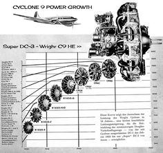 aerosngcanela: Motor radial Wright R-1820