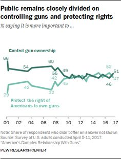 Public remains closely divided on controlling guns and protecting rights  % saying it is more important to...  Source: Pew Research Center
