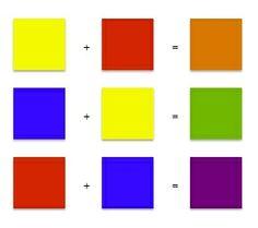 Secundaire kleuren ontstaan wanneer we twee primaire kleuren met elkaar mengen oranje, groen en paars zijn secundaire kleuren