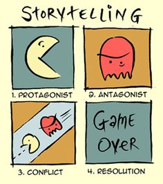 Short and sweet! (Litgram: Students should make their own mini-graphic using a game or movie they're already familiar with. Over time, you could add more mini blocks to it (rising action, climax, denouement, specific conflict, maybe even theme!)