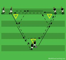 033 Three Sessions to Teach Combination . Soccer Dribbling Drills, Soccer Passing Drills, Football Coaching Drills, Soccer Training Drills, Football Workouts, Youth Soccer, Kids Soccer, Football Soccer, Soccer Sports