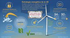#DeUnVistazo. Estrategia energética de la UE. Infografía. Pincha para ampliar http://shar.es/1fpKqT  vía @efeverde