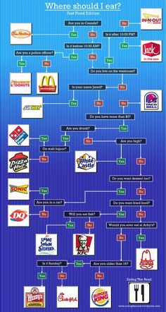 Tired of making choices about food?  This helps.