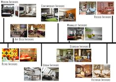 The Following Article On Interior Design Styles Will Give You A Basic Understanding Of Common