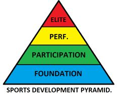 basic sports development pyramid for teaching gcse/btec students.