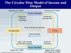 Economics | Circular Flow Model | Economics