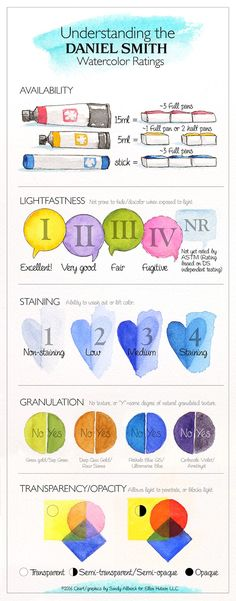 Great infographic on Daniel Smith watercolors
