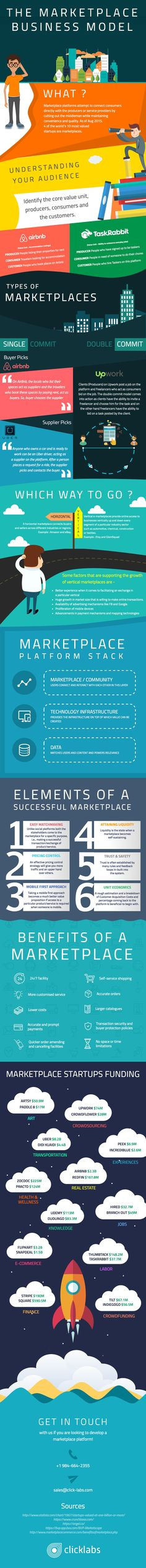 Understanding the marketplace business model