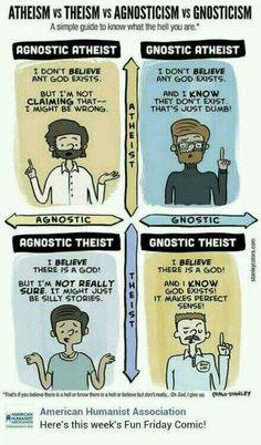 Matriks Theis-Atheis; Gnostik-Agnostik