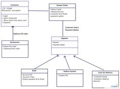 UML Class diagram for Online Food Ordering System. You can modify this according to the system structure of your end by simply clicking on the image. Db Diagram, Data Flow Diagram, Class Diagram, Diagram Design, School Campaign Posters, Component Diagram, Data Modeling, Code Wallpaper, Online Restaurant