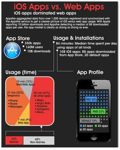 Appsfire aggregated data from over 1,000 devices registered and synchronized with the Appsfire service to get a clearer picture of iOS versus webapp usage. With Apple reporting to 10 billion downloads and Appsfire detecting a median of 88 downloaded apps per user, the app market is clearly as strong as ever.