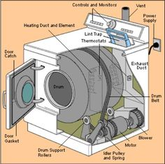 Clothes Dryer Repair for Loud Noises, Overheating, and Not Spinning So this website gives you common problems and the fixes with a dryer. Mine is make a vibrating thunder noise. This is what I will be doing this weekend. Laundry Dryer, Laundry Hacks, Home Fix, Diy Home Repair, Clothes Dryer, Appliance Repair, Home Repairs, Location, Washer And Dryer