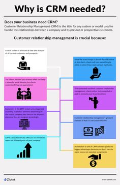 Optimize your customer lifecycle journey and experience with customer facing applications for membership management, loyalty programs, gifts/offers management, and more. Business Management, Management Tips, Business Marketing, Online Marketing, Tableau Software, Sales Skills, Crm System, Web Design, Customer Relationship Management