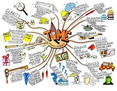 """"""" What´s a mind map? """" A mind map is a diagram used to represent words, ideas, tasks, or other items linked to and arranged around a central key word or idea. Mind maps are used to generate,. Mind Map Art, Mind Maps, Tony Buzan, Mental Map, Visual Thinking, Critical Thinking, Thinking Skills, Kunstjournal Inspiration, Time Management"""