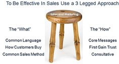 How to be effective in sales using a 3 legged approach, common language, how buyers buy and a common sales cycle. Consultative Selling, Selling Skills, Sales And Marketing