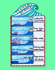 Earth Science Lessons Hazards Natural Disasters