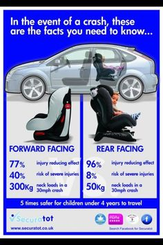Excellent side by side comparison to show why kids should ride in a rear facing car seat as long as possible.