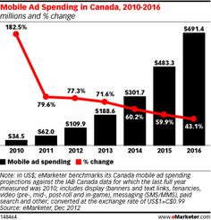 Mobile Ad Spend in Canada Rises with Smartphone, Tablet Uptake