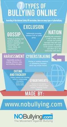 Types of bullying that can happen online and offline. Nobullying.com is a resource that helps teenagers, parents and teachers deal with bullying and c