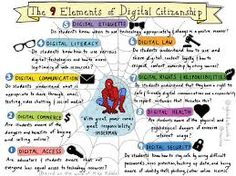 Who is responsible for teaching Digital Citizenship skills? | Home | DigCitPLN