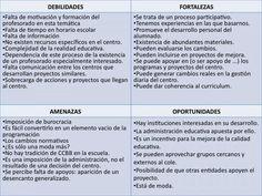 El análisis DAFO en el diseño de proyectos educativos: una herramienta empresarial al servicio de la educación