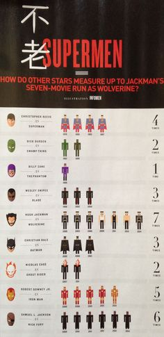 Nobody has played a superhero longer than Hugh Jackman…