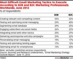 Most Difficult Email Marketing Tactics to Executive According to B2B and B2C Marketers