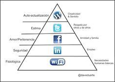 La jerarquía de necesidades humanas de Maslow para usuarios web.