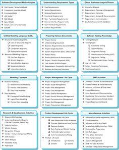 Business Analysis Topics http://www.tykans.com
