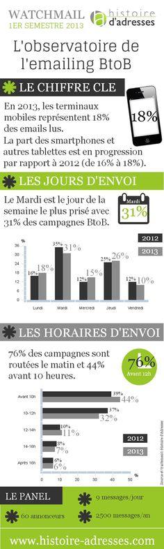 Infographie | Tendances de l'e-mailing B to B Social Media Marketing, Digital Marketing, Btob, Le Web, Bar Chart, 2013, Web Design, Management, Business