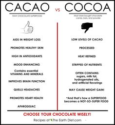 Cacao vs cocoa. i seriously used to think people just couldnt spell. i had no idea they were 2 different things.