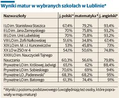 Wyniki matury 2014 w Lubelskiem: Masakra na egzaminach, co trzeci maturzysta oblał