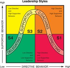 The Situational Leadership Model. Recently spent a great deal of time studying the application of this model in one of my MSL classes. Good stuff