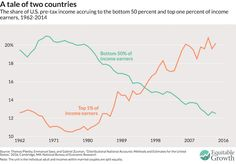The growing divide between the haves and the have-nots, in one stunning chart - The 1% sweep it under their elegant Persian rugs, while those struggling to make rent scream it from the unemployment line: Inequality in America is bad and only getting worse.
