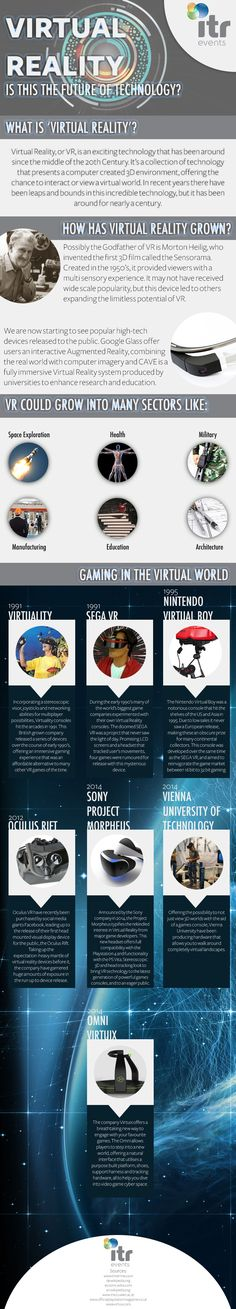 Virtual reality is this the future of technology ? | IgHive