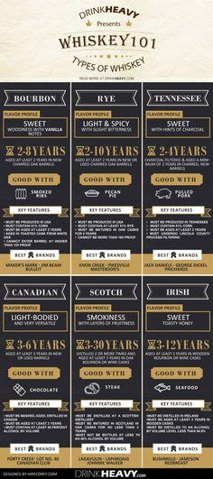 Beginner's guide to Whiskey