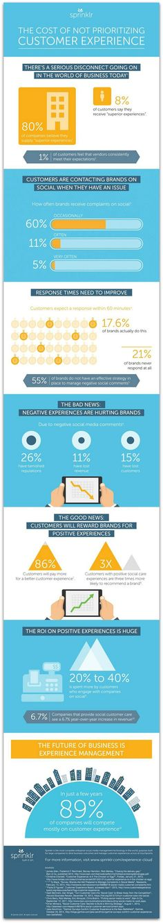 #Infographic: How your social customer service is making (or losing) you money